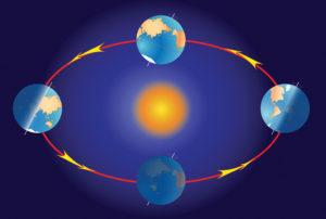 earth circling the sun
