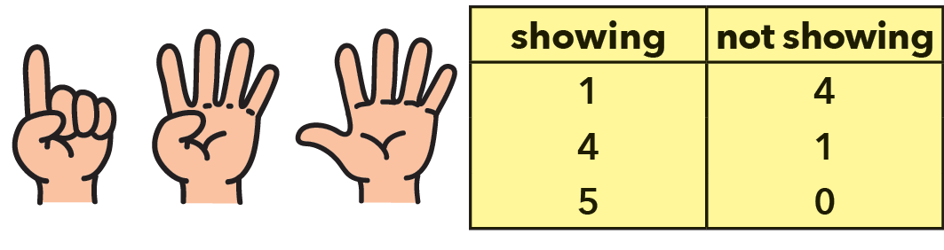 Fingers showing and not showing with number totals