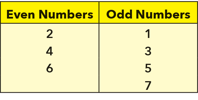 2 columns of odd and even numbers